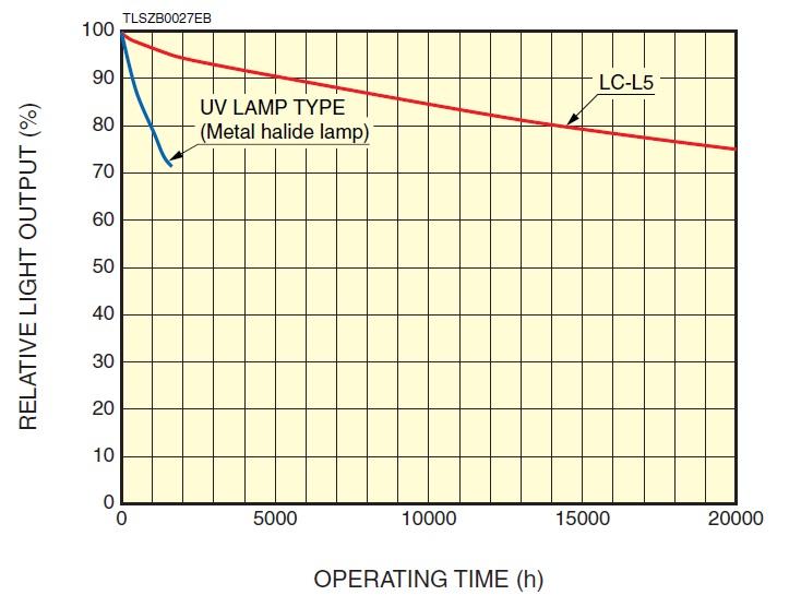 l11403-service-life-characteristics.jpg