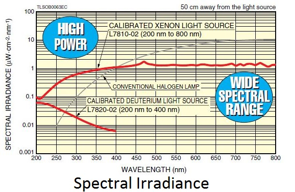 spectral-irradiance-of-calibrated-lamp-light-source.jpg
