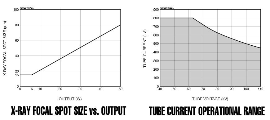 focal-spot-size-vs.-output-ube-current-operational-range-of-l10951.jpg