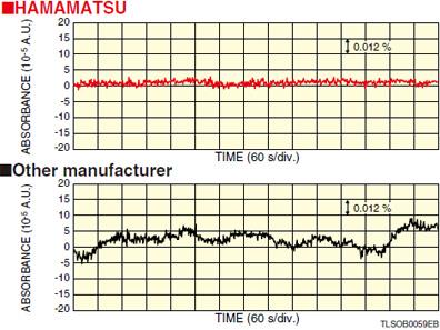 l10290-light-output-stability.jpg