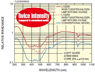 l10290-spectral-distribution.jpg