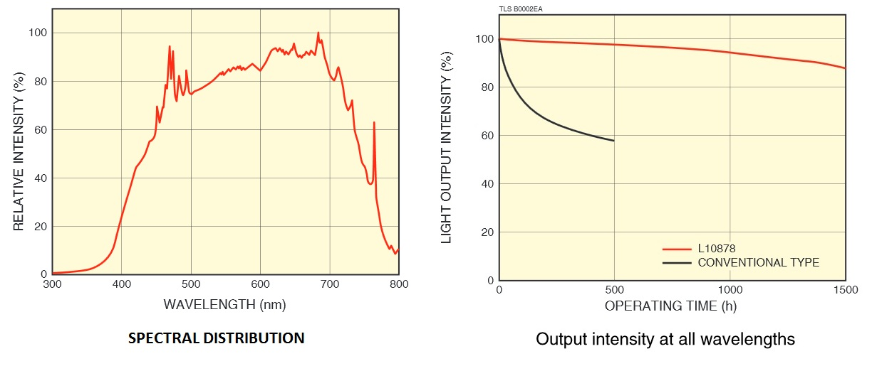 spectral-distribution-light-output-intensity-vs.-operating-time-of-l10878.jpg
