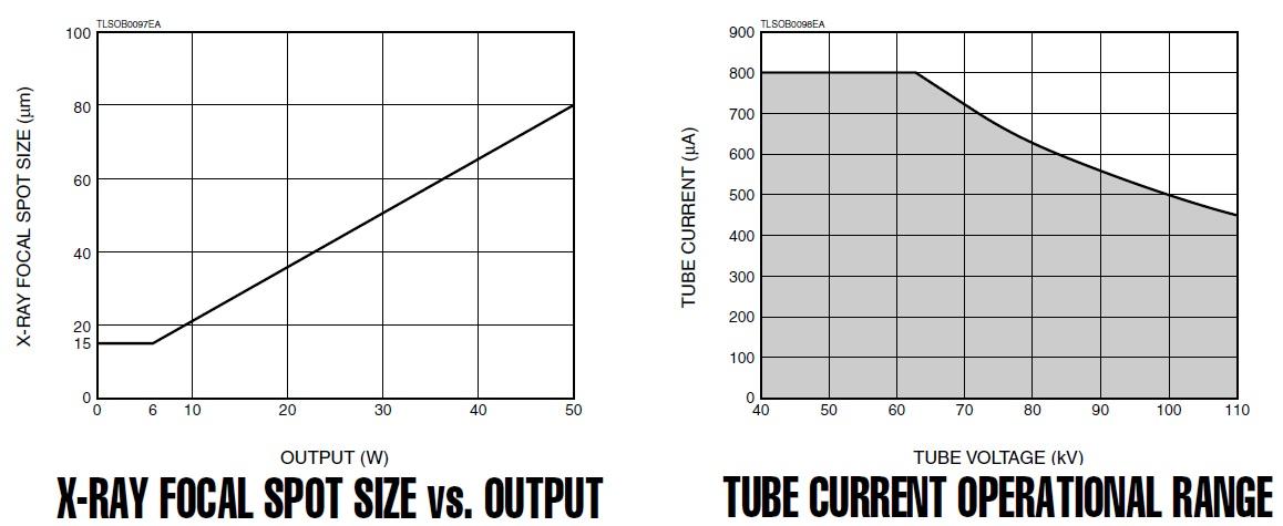 tube-current-operational-range-of-l9631.jpg